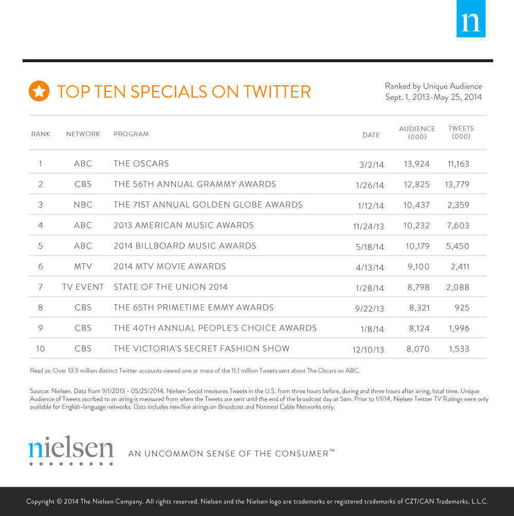 TV Season Big Moments on Twitter_Specials_5_29_14