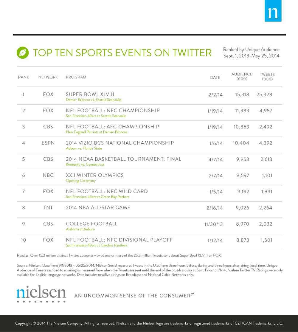 TV Season Big Moments on Twitter_Sports Events_5_29_14
