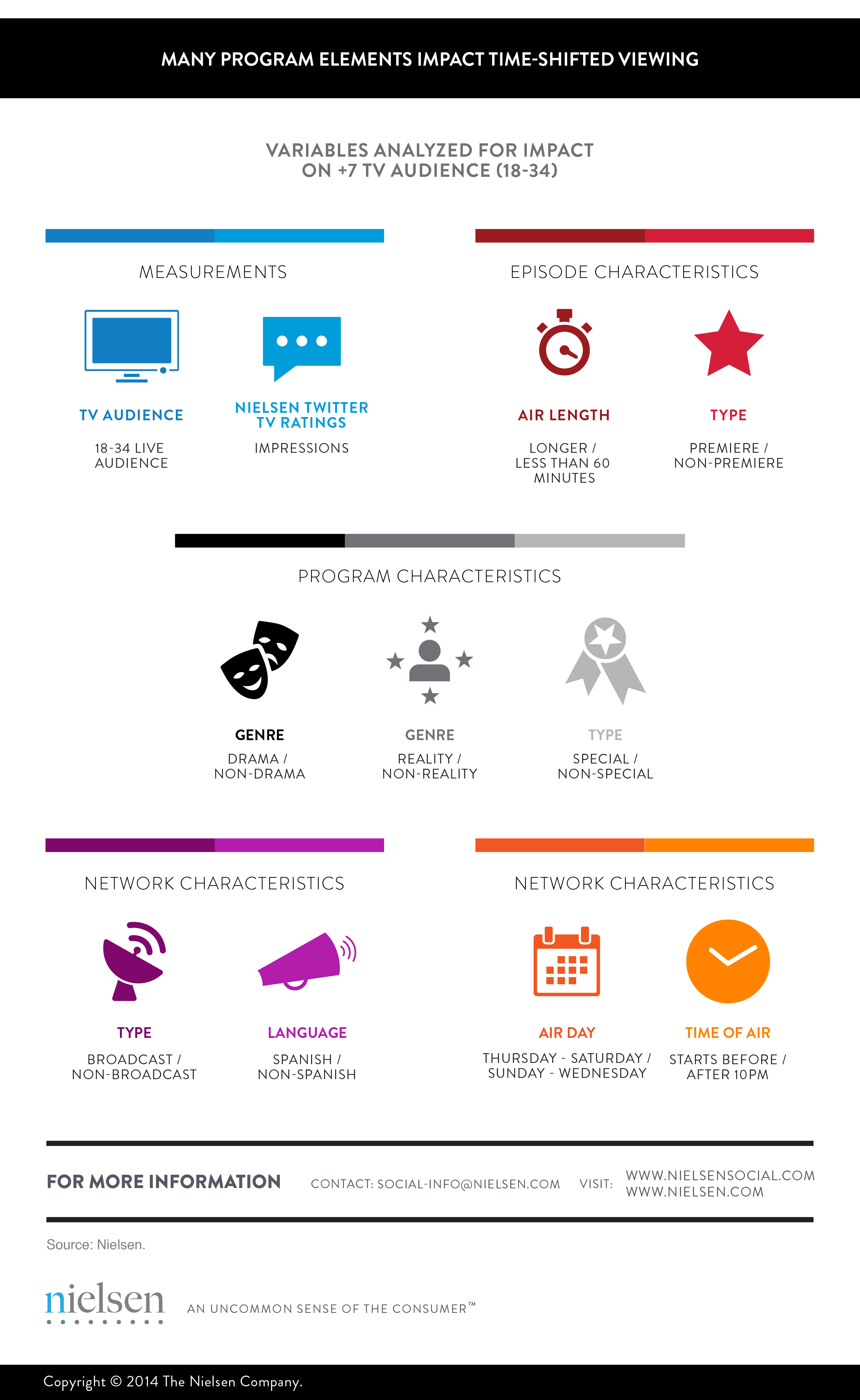 Many Program Elements Impact Time Shifted Viewing_NielsenSocial