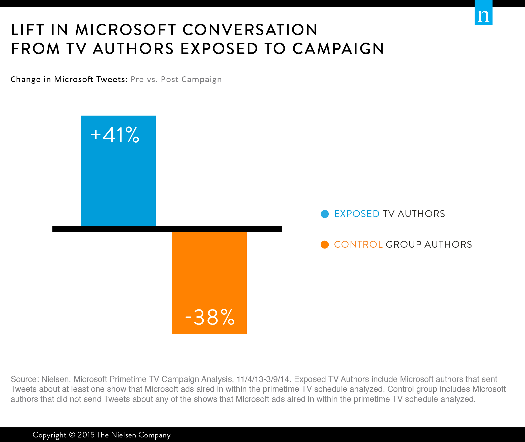 Lift in Microsoft Conversation