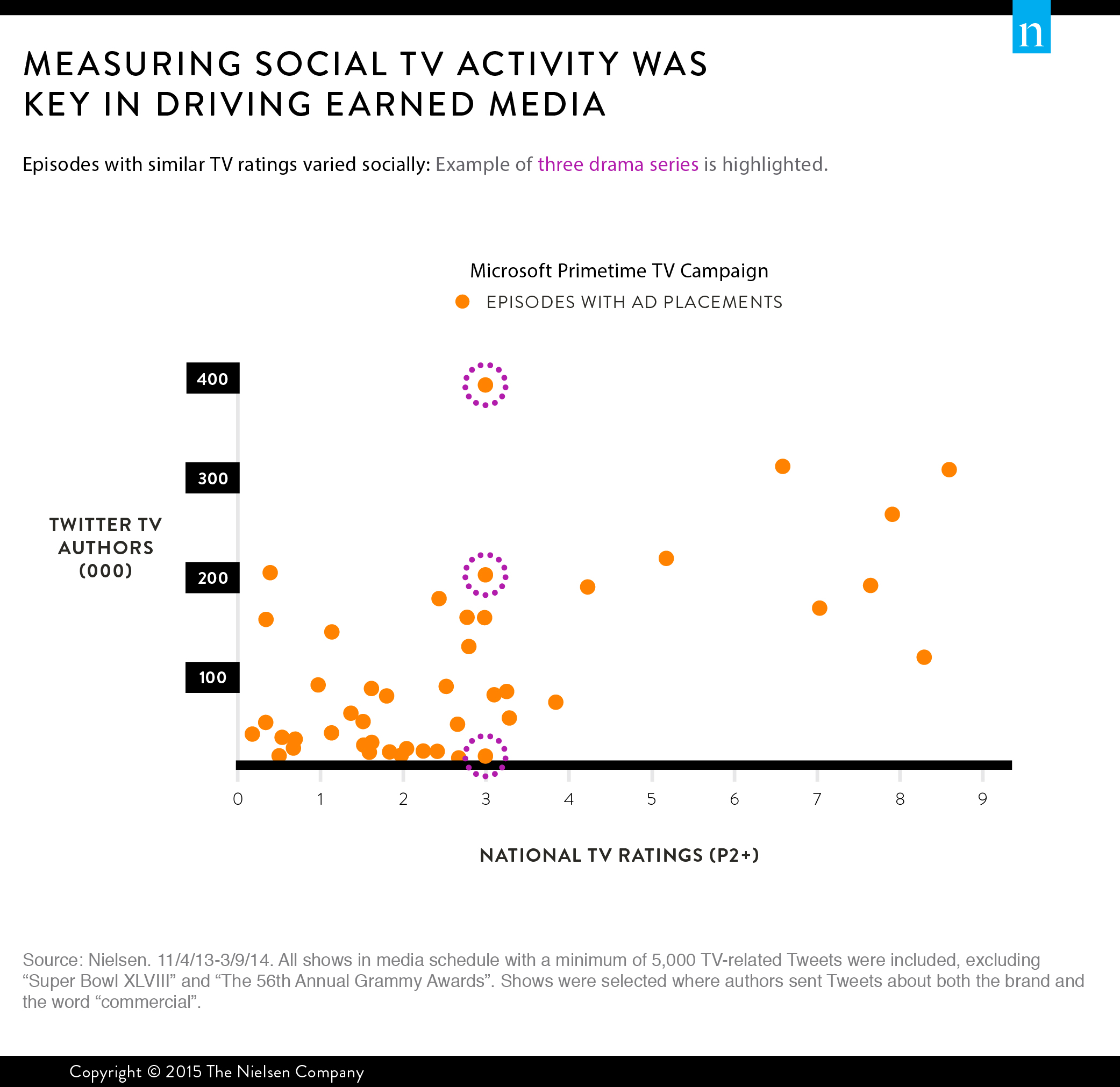 Social TV Activity Key in Driving Earned Media